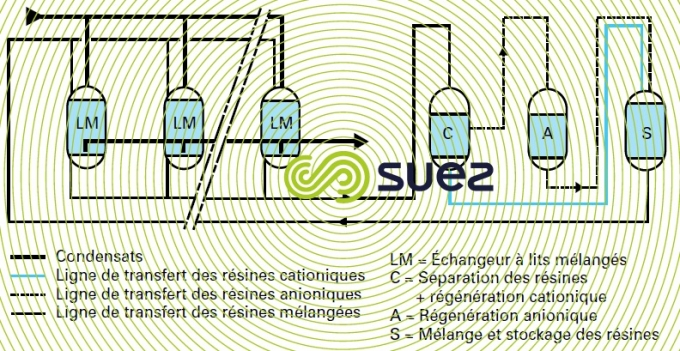 condensats régénération externe