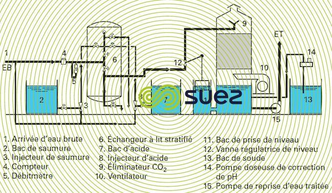 Décarbonatation adoucissement lit stratifié carboxylique-sulfonique