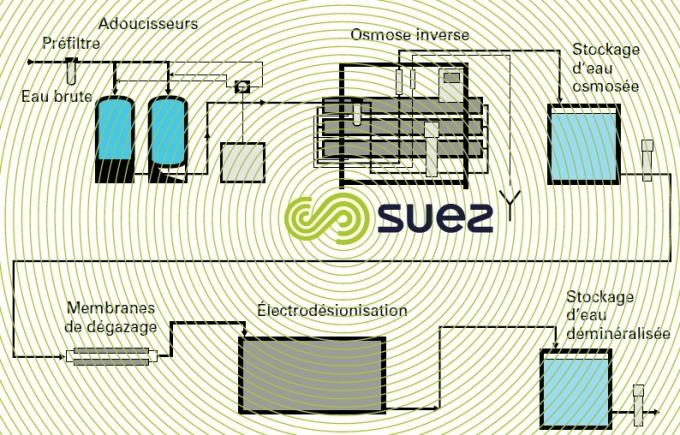 production eau déminéralisée technologies membranaires