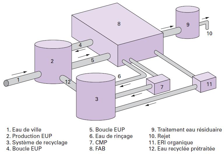 Traitement Eaux Industrielles Eaux Ultrapures Pour Les