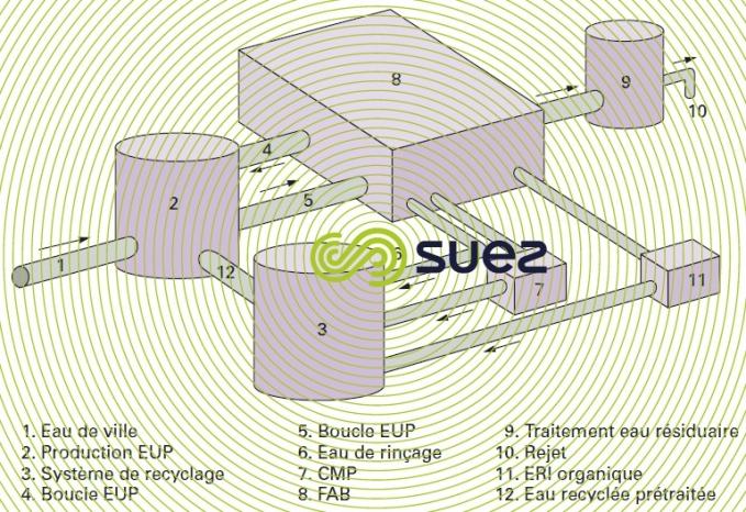 Atelier fabrication composants électroniques circuit EUP recyclage ERI