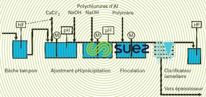 Eaux résiduaires acide fluorhydrique