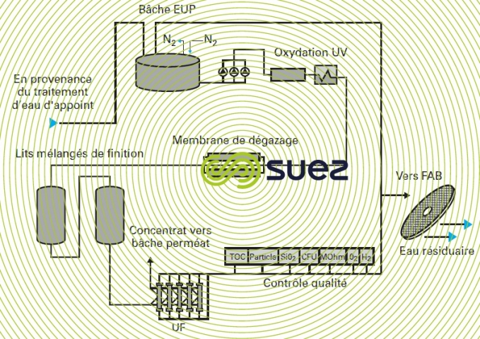 EUP traitement affinage distribution