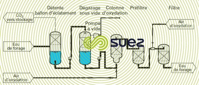 installation déferrisation eau gazeuse naturelle