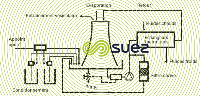 circuit refroidissement semi-ouvert