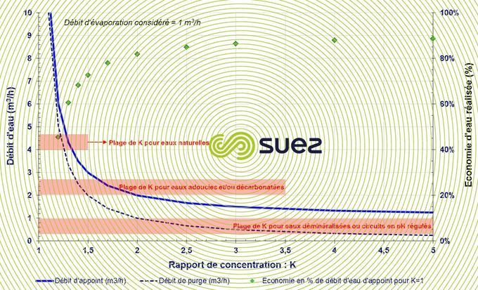 débits rapport concentration - économies eau rélisables