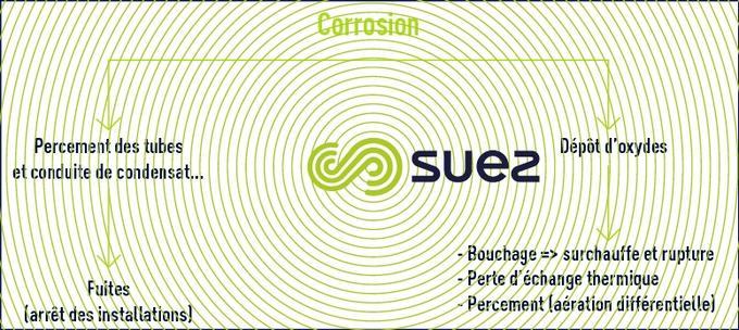 Conséquences de la corrosion