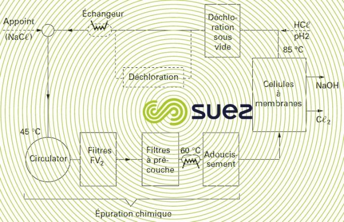 epuration chimique saumure électrolyse cellules membranes  Aracruz