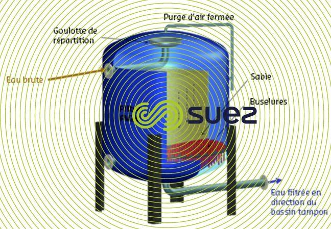 Filtre vertical sous pression - Filtre FV2B