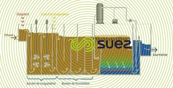 Clarification des eaux de mer par flottation rapide – Seadaf schema