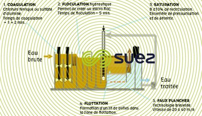 aquadaf schema - une flottation rapide grâce au floculateur hydraulique