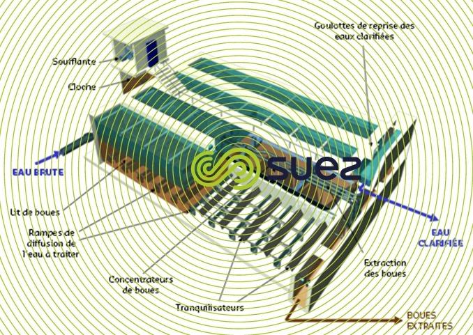 Clarification de lit de boues – Pulsator schema