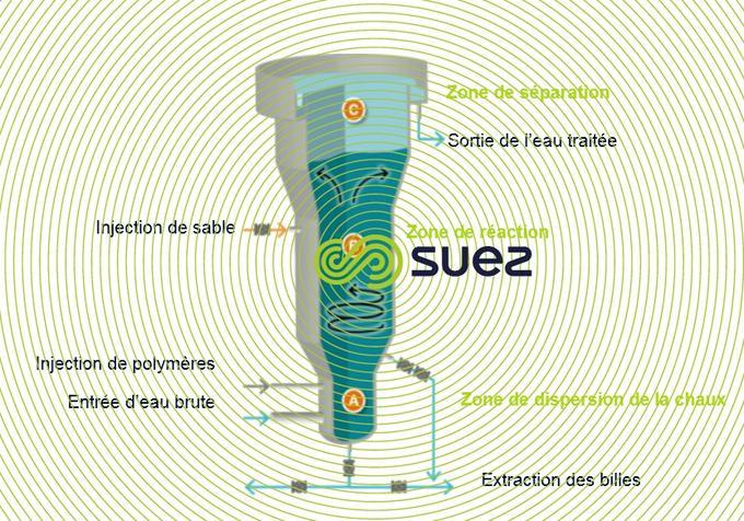 Décarbonatation dans un réacteur à billes – Gyrazur™ - avec la chaux
