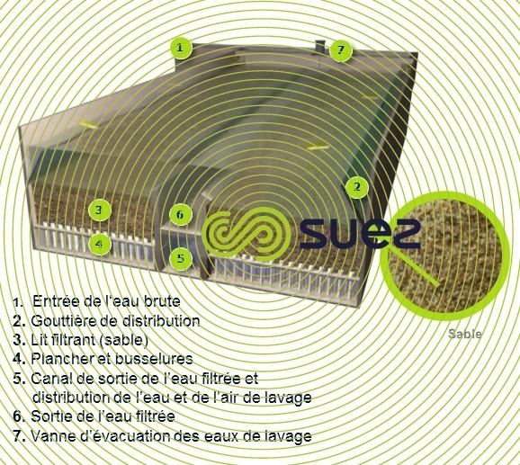 filtre à sable ouvert - Aquazur V schema