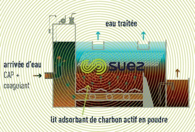 Contacteur dédié à charbon actif en poudre  - Pulsazur schema