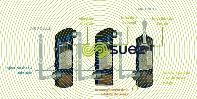 Elimination des nuisances olfactives par lavage chimique de l'air vicié dans les tours – Azurair C