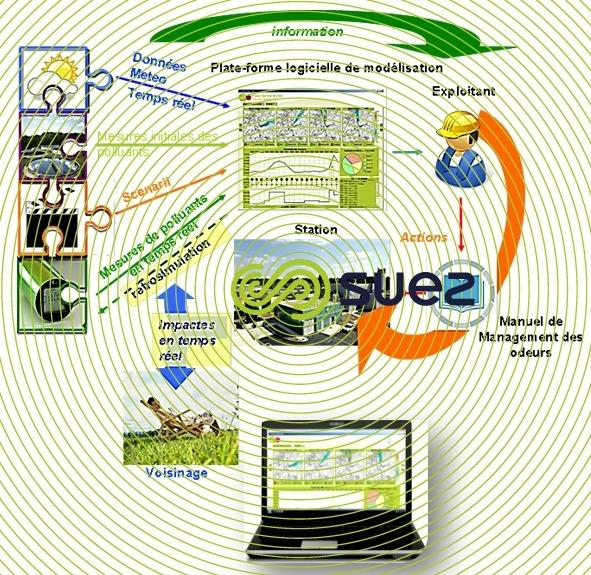 Surveillance et gestion de l'impact olfactif des stations de traitement des eaux  – Azurair Scan