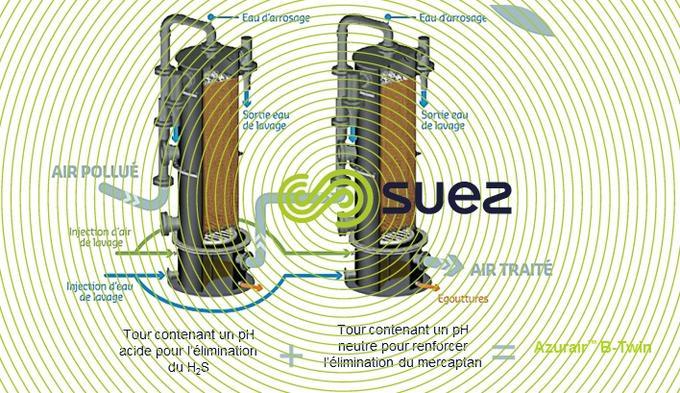 Traitement biologique de sulfure d'hydrogène & des mercaptans - Azurair Btwin schema
