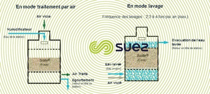 Traitement de l'air par action biologique avec un médium naturel (Biolite®) – Azurair B