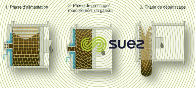 Déshydratation poussée des boues par presse à piston – Dehydris™ Twist shéma