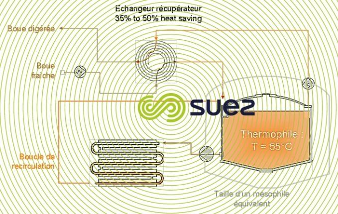 Digestion thermophile à 55°C associée à un équipement de récupération d'énergie pour accélérer le cycle de digestion des boues  – Digelis Fast schema