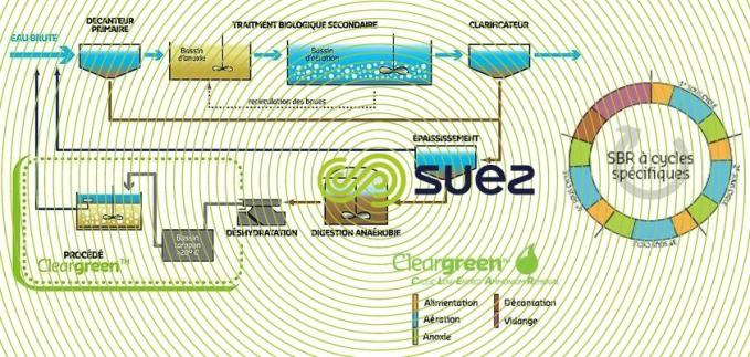 Traitement spécifique après digestion anaérobie pour l'abattement d'azote  – Cleargreen™ schema