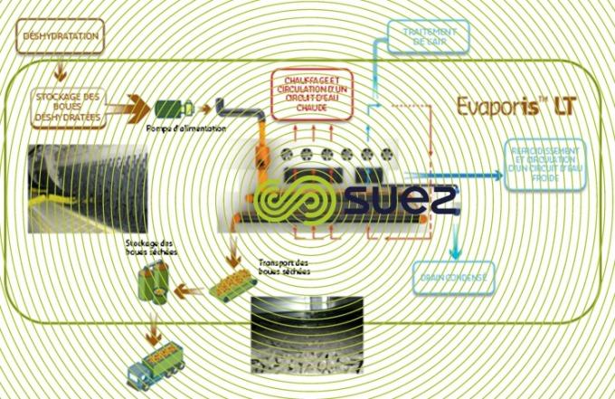 Système de séchage des boues à basse température  – Evaporis LT schema