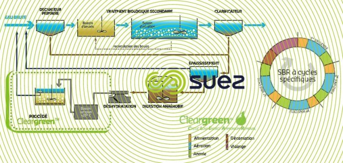 Cycle d'Elimination de l'azote à basse énergie  – Cleargreen™ schema