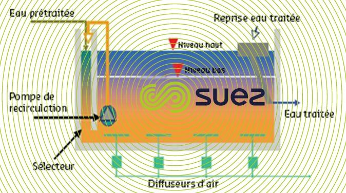Assainissement des boues activées par un réacteur biologique séquencé  – Cyclor schema