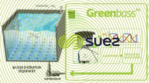 Régulation de l'aération séquencée pour les boues activées  – Greenbass™ schema