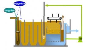 flottation à vitesse rapide – Greendaf MW