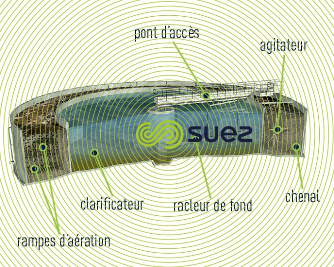 Traitement biologique à insufflation d'air  – Combigreen™ schema