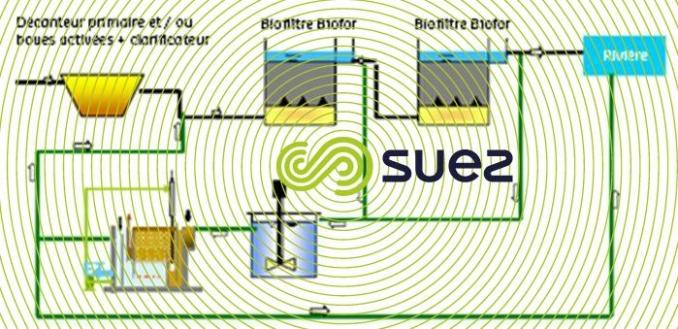 Traitement des eaux de lavage avec biofiltres  - Greendaf BWW schema