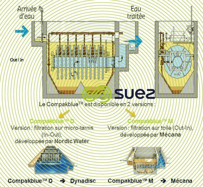 Réutilisation d'eaux résiduaires grâce à une solution compacte de traitement  – Compakblue schema