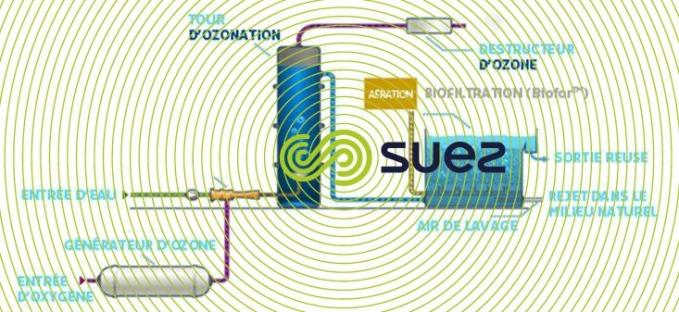 Traitement de finition avancé des eaux résiduaires associant ozonation et biofiltration  – Oxyblue schema